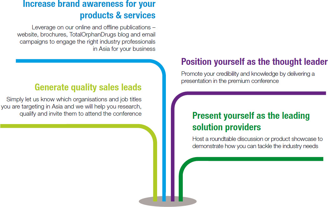 Increase brand awareness for your products & services | Position yourself as the thought leader | Generate quality sales leads | Present yourself as the leading solution providers