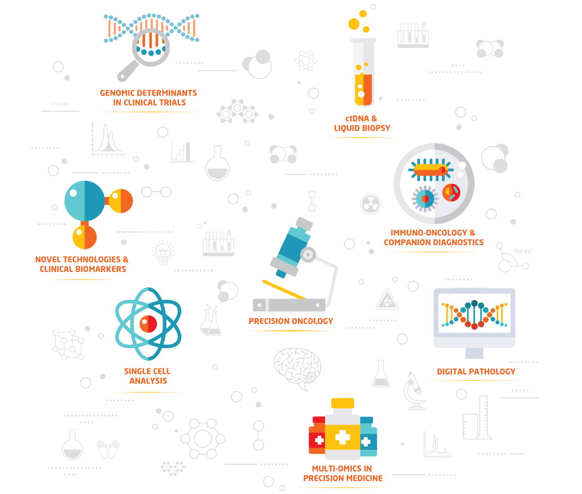 Genomics LIVE Topics